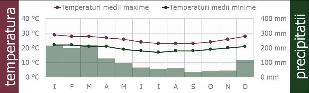 mauritius clima