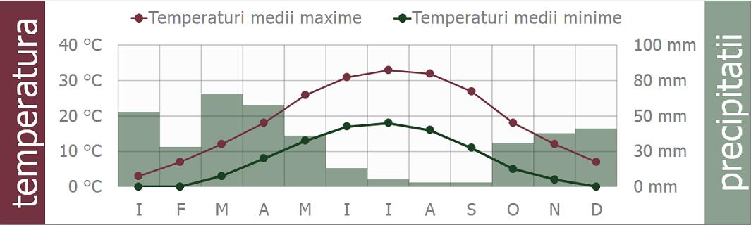 uzbekistan clima