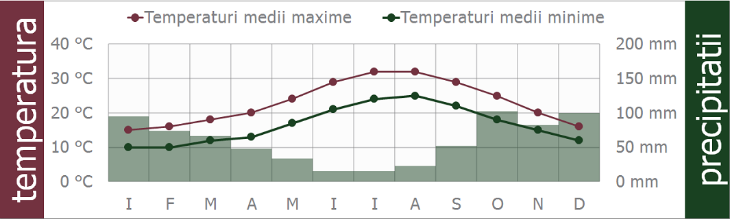 clima italia taormina